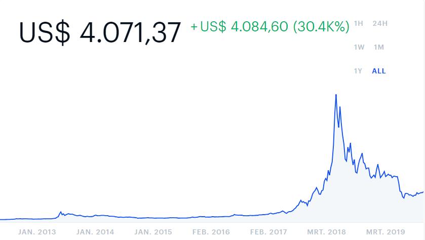 bitcoin prijs grafiek