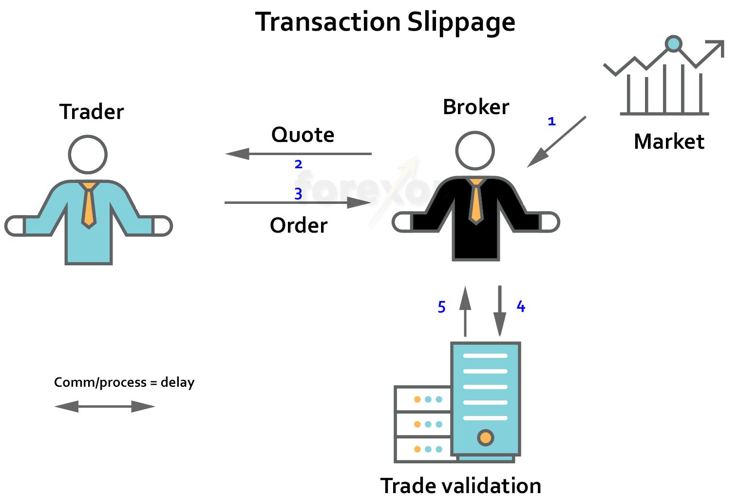 Wat is slippage bij market order
