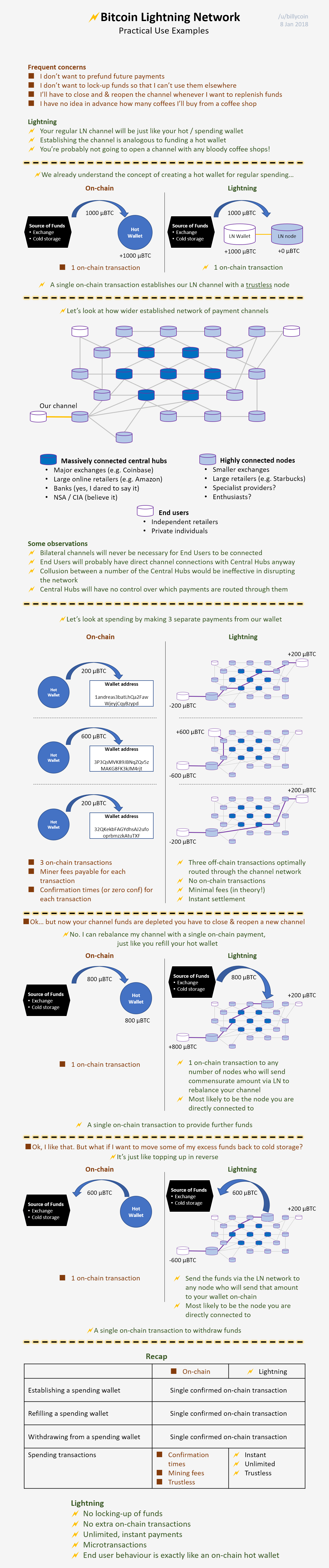 Lightning network uitleg infographic