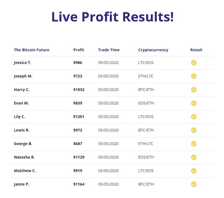 Bitcoin Future Resultaten