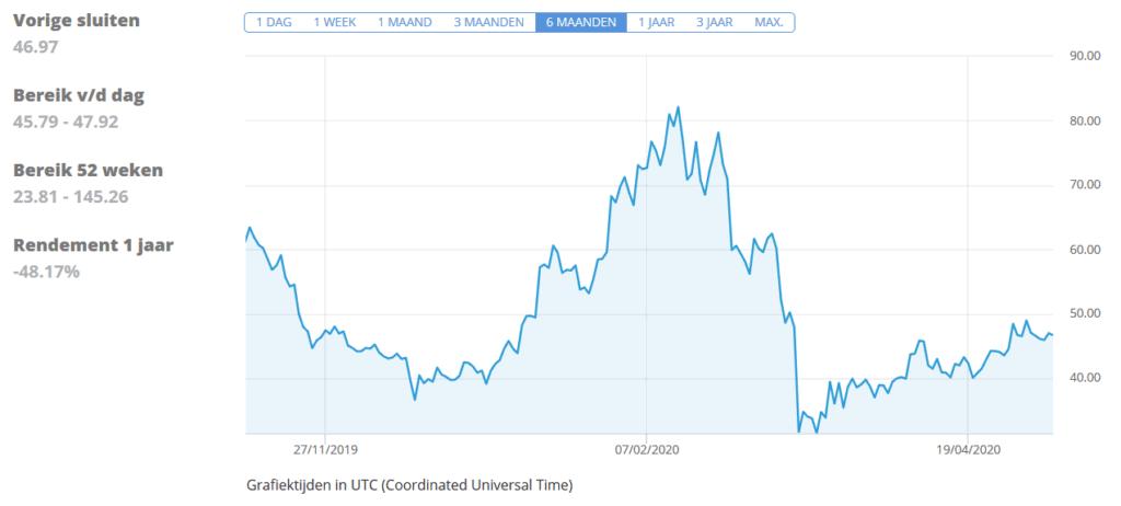 Litecoin Statistic eToro chart