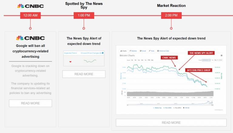 The News Spy Trade Crypto BTC