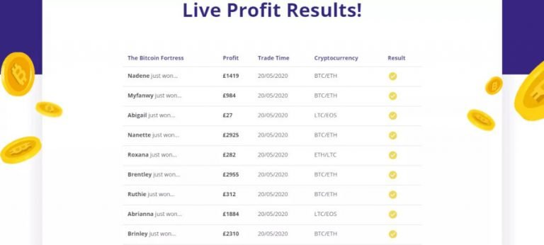 Bitcoin Fortress inkomsten